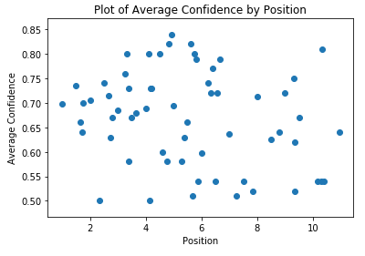 Plot of average confidence by ranking position