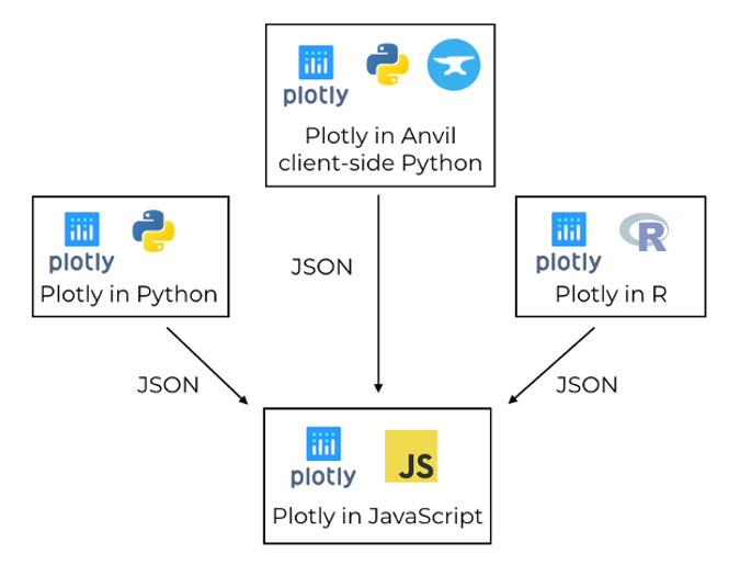 Plotly uses a JavaScript library to create plots, driven by libraries in other languages via JSON