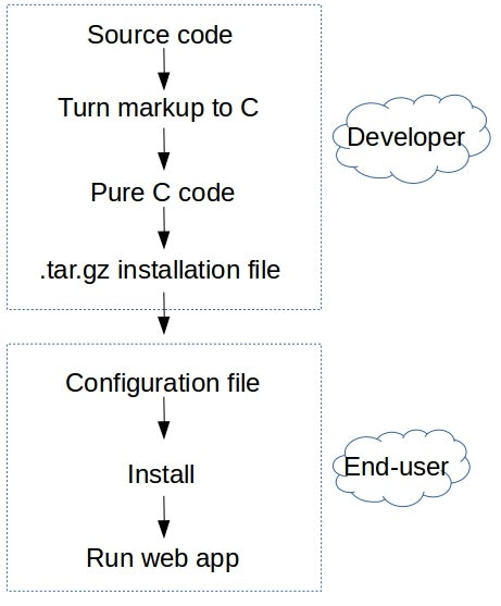 Development process, Cloudgizer