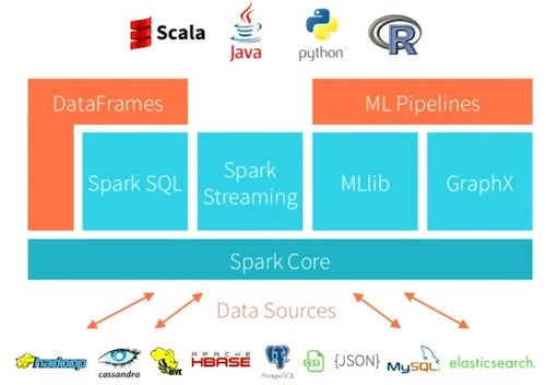 How to wrangle log data with Python and Apache Spark