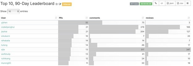 Pulsar's 90-day leaderboard chart