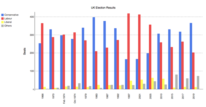 Pygal plot of British election data