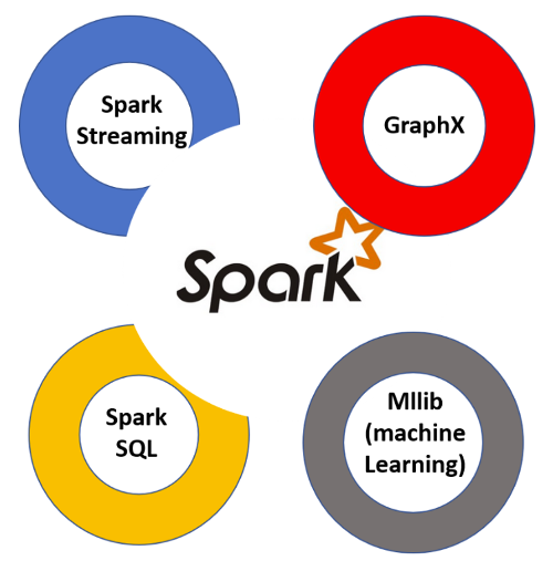 Apache Spark integrations