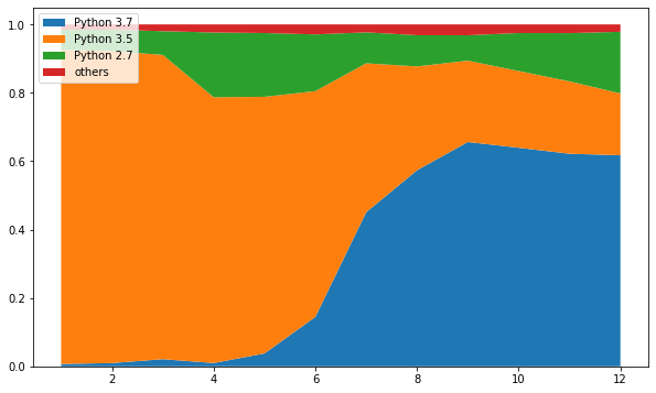 Data from piwheels on Python versions used over time