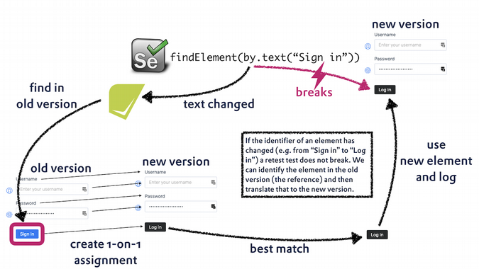 recheck-web's process