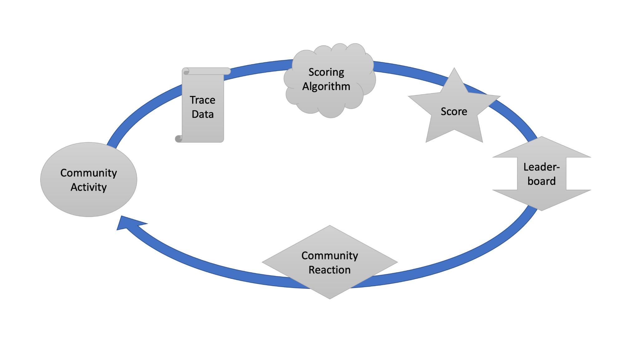 Open source leaderboard schematic