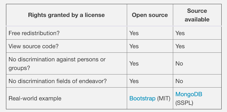 open source license table