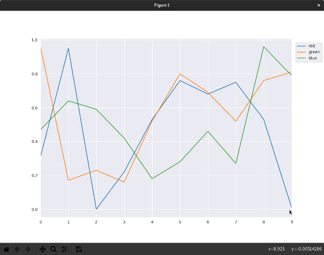 First data visualization