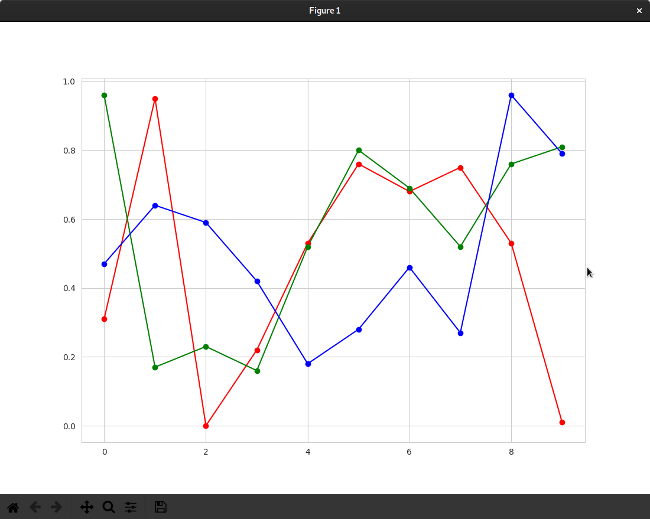 Improved data visualization