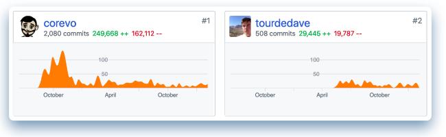 Selenium IDE's GitHub repository