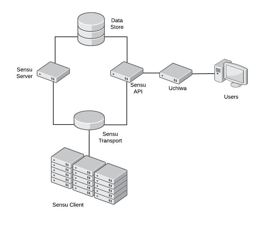 sensu_system.png