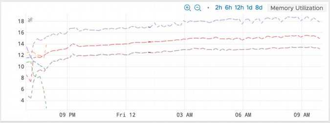 Graph showing memory leak fixed