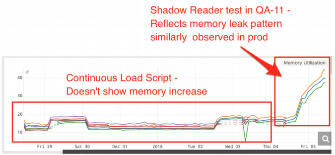 QA results in ShadowReader