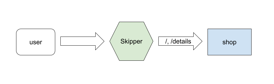Figure 1: shop
