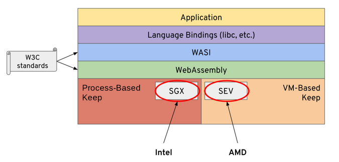 How software layers sit on the hardware platforms