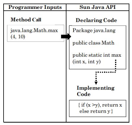 Sun Java API diagram
