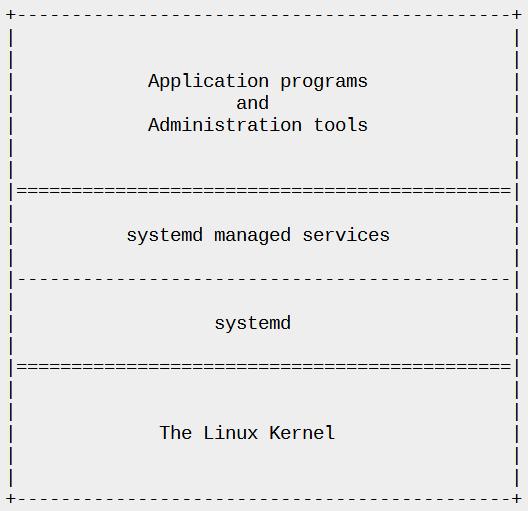 systemd services