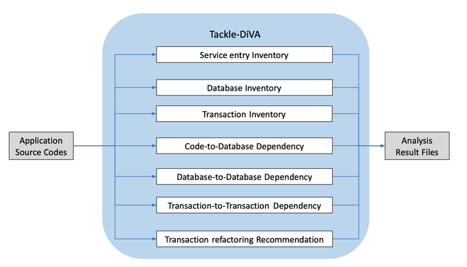 Tackle-DiVA operation