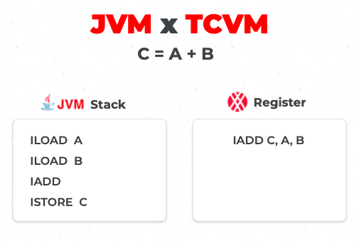 TCVM vs JVM comparison