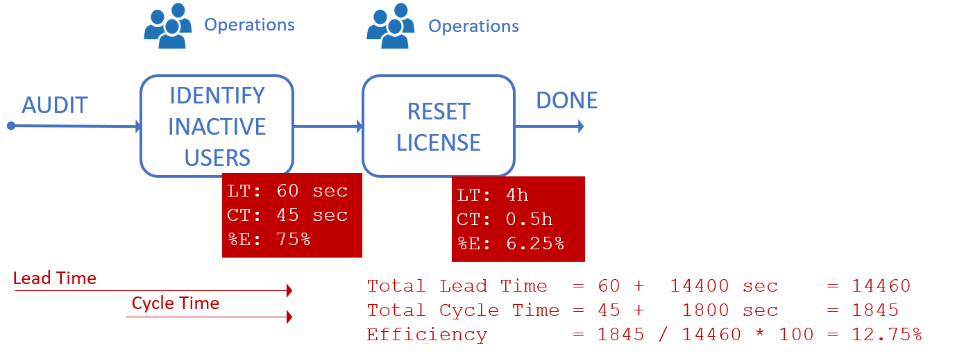 Semi-automated PowerShell-based process to switch user license