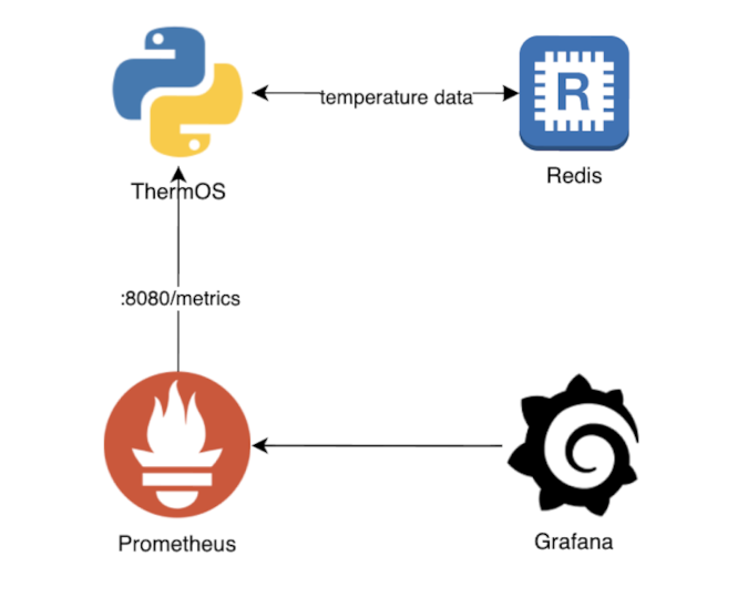 ThermOS software architecture