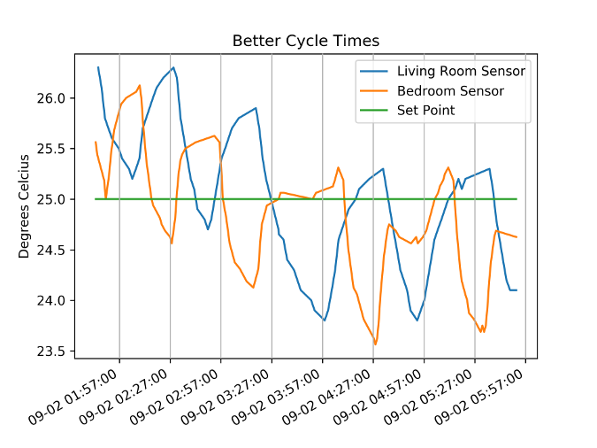 Graph of the corrected cycle times