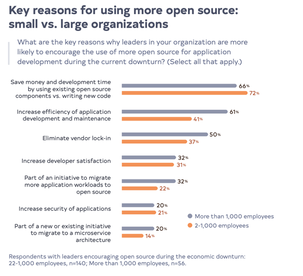 Graph showing reasons for using open source