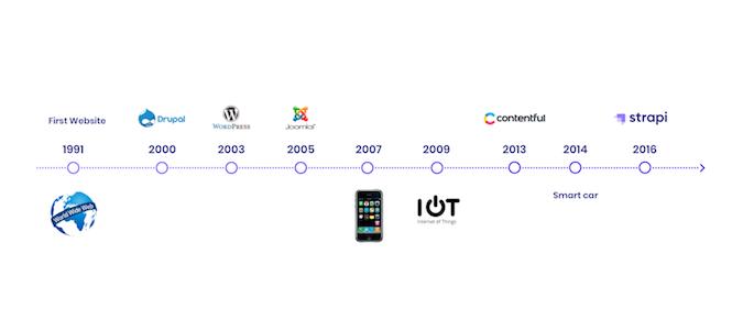 timeline of CMS market evolution