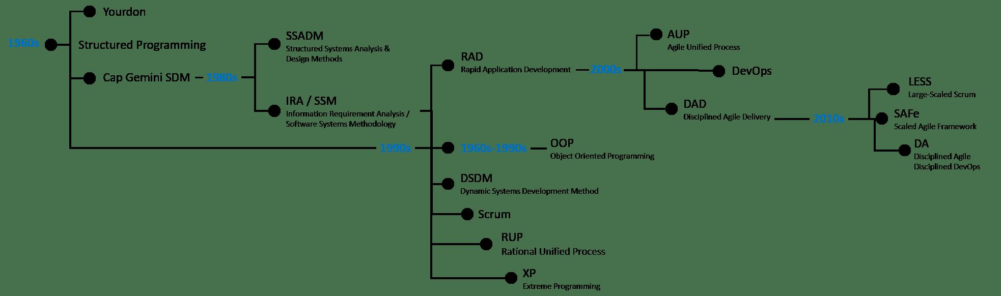 DevOps DNA timeline