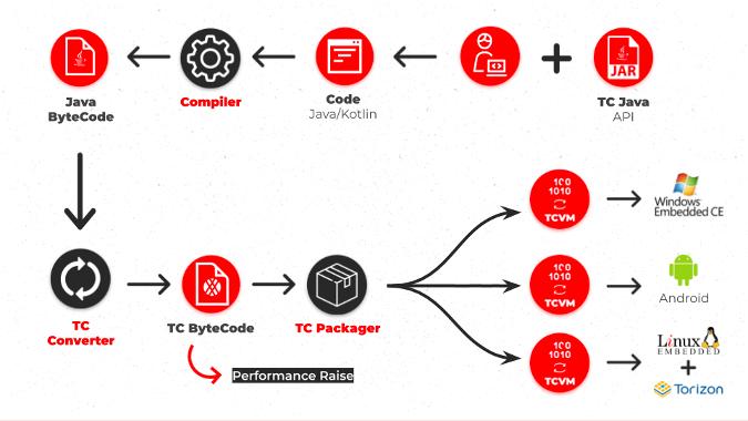 TotalCross architecture