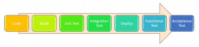 Traditional agile testing process