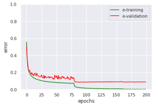 Deep learning model training plot