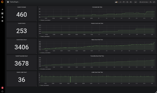 TwitterGraph data in Grafana