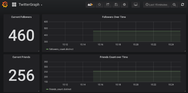 Deploy InfluxDB and Grafana on Kubernetes to collect Twitter