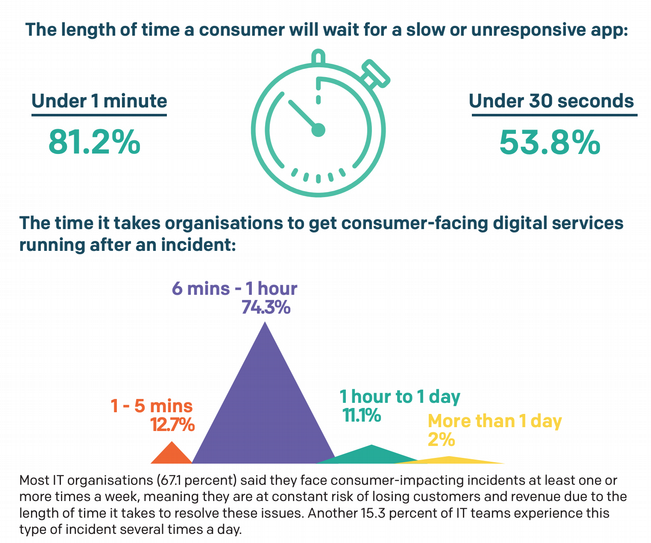 Amount of time consumers will wait for an unresponsive app