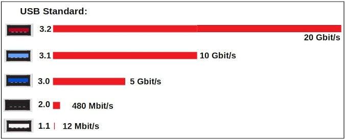 USB speeds