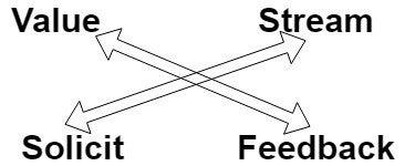 Value generation via feedback loop