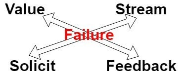 Failure is central to feedback loop