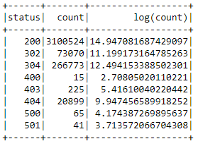 Error code frequency as a log transform.