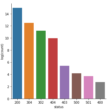 HTTP status code frequency bar chart, after a log transform.