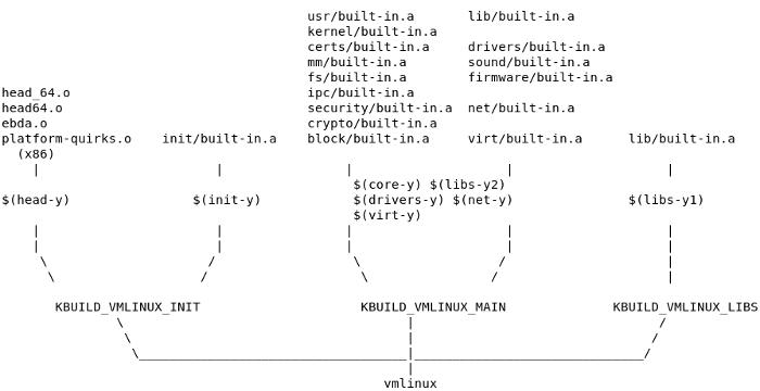 vmlinux overview