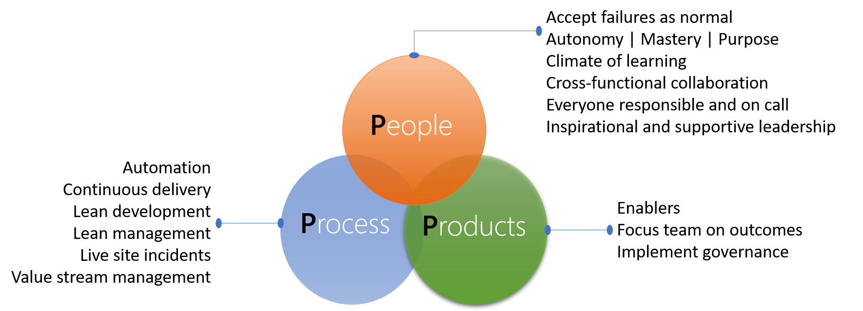 Breaking down walls between people, process, and products